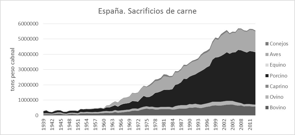 España, sacrificios de carne